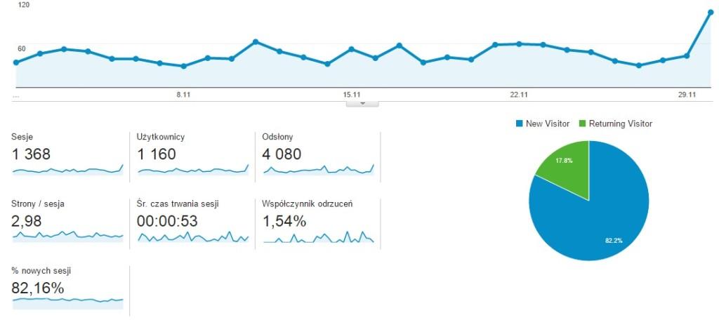 statystyki_gotujesy_listopad2015